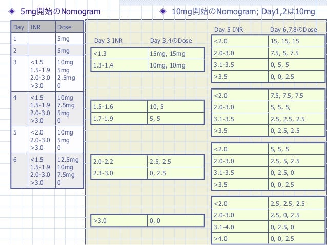 5mg開始のNomogram                             10mg開始のNomogram; Day1,2は10mgDay INR        Dose                                ...