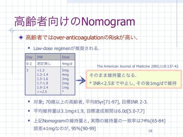 高齢者向けのNomogram 高齢者ではover-anticoagulationのRiskが高い.      Low-dose regimenが推奨される. Day    INR       Dose 0-2    測定無し      4mg...