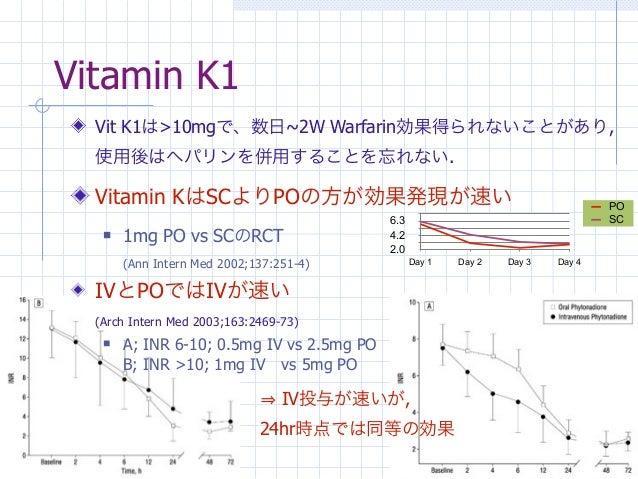 Vitamin K1  Vit K1は>10mgで、数日~2W Warfarin効果得られないことがあり,  使用後はヘパリンを併用することを忘れない.  Vitamin KはSCよりPOの方が効果発現が速い                  ...