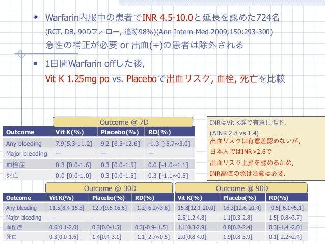 Warfarin内服中の患者でINR 4.5-10.0と延長を認めた724名                 (RCT, DB, 90Dフォロー, 追跡98%)(Ann Intern Med 2009;150:293-300)         ...