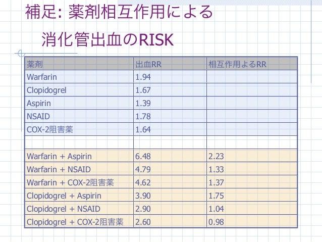 補足: 薬剤相互作用による消化管出血のRISK薬剤                       出血RR   相互作用よるRRWarfarin                 1.94Clopidogrel              1.67...