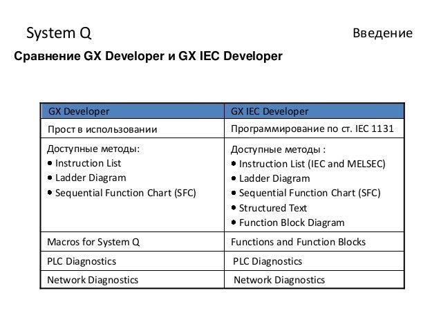 отчет по практике system q ВведениеСравнение gx developer и gx iec developer gx developer gx iec developer Прост в использовании Программирование по ст