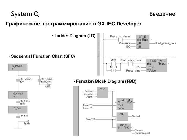 отчет по практике system q ВведениеГрафическое программирование в gx iec developer • ladder diagram ld • sequential function chart sfc • function block diagram fbd