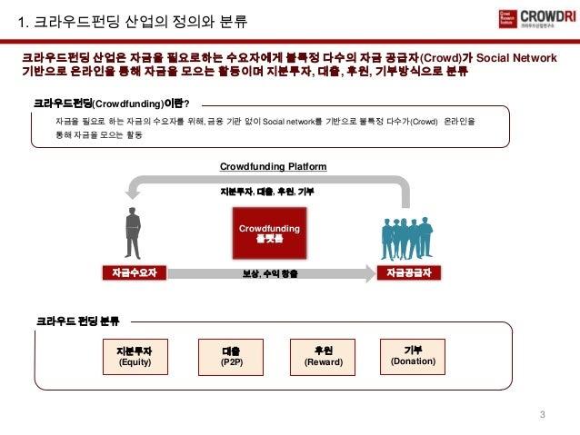 크라우드펀딩 산업 현황 및 전망 Slide 3