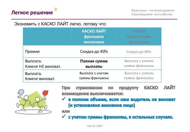 Условия продукта             • Экономия при покупке полиса КАСКО – до 40% в зависимости               от величины франшизы...