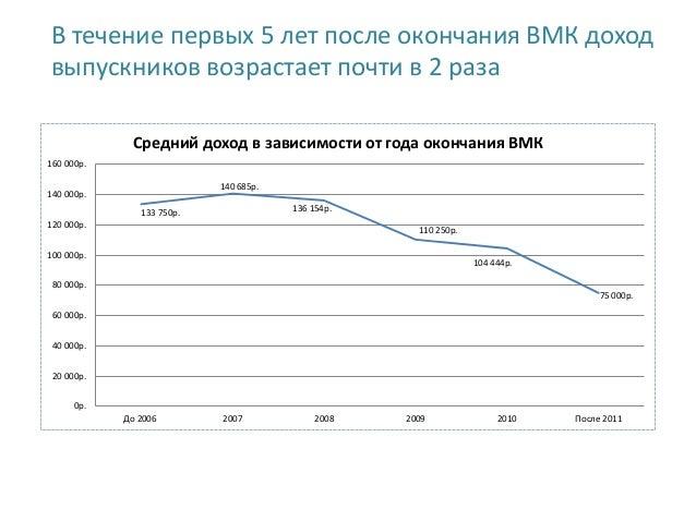 Судьба выпускников ВМК МГУ Slide 3