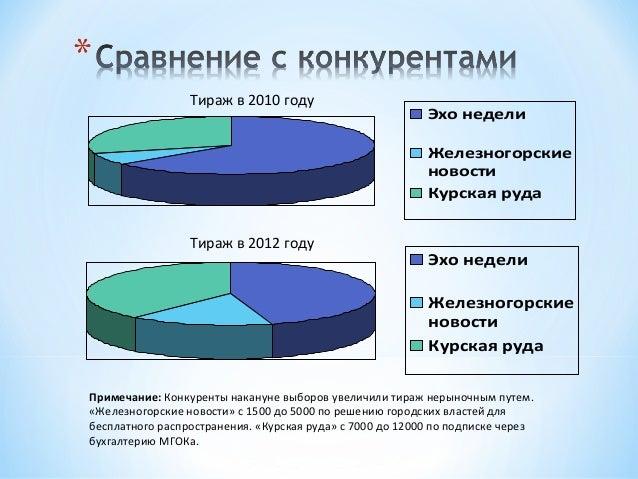 *   СайтЭлектронноепериодическоеиздание «Эхо недели»Учреждено в 2001 году.Проведено несколько редизайнов.Последний - в 200...