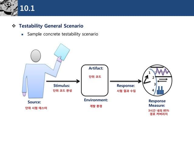 10.1  TestabilityGeneral Scenario  Sample concrete testability scenario  Source:  Stimulus:  Environment:  Response:  Re...