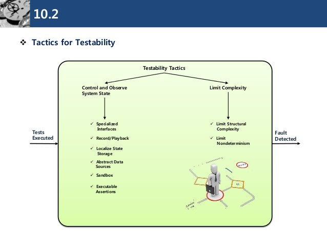 10.2  Tactics for Testability  Testability Tactics  Control and Observe  System State  Limit Complexity  Fault  Detected ...