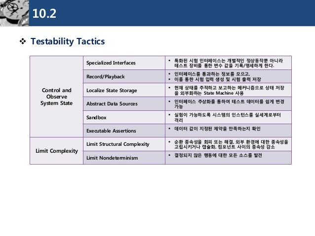10.2  TestabilityTactics  Controland Observe  System State  Specialized Interfaces  특화된시험인터페이스는개별적인정상동작뿐아니라테스트장비를통한변수값을기...