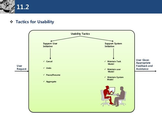 11.2  Tactics for Usability  Usability Tactics  Support User  Initiative  Support System  Initiative  User Given  Appropr...
