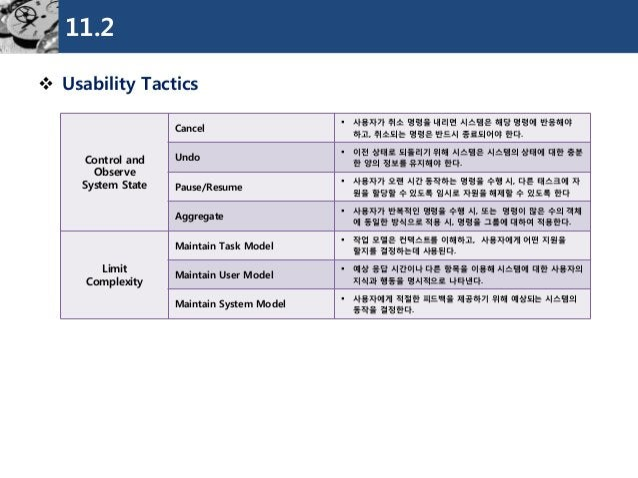 11.2  Usability Tactics  Control and Observe  System State  Cancel  사용자가취소명령을내리면시스템은해당명령에반응해야하고, 취소되는명령은반드시종료되어야한다.  Und...