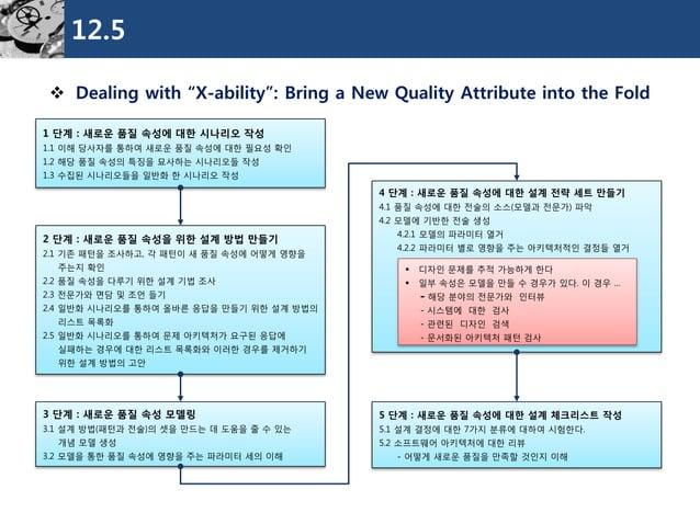 "12.5  Dealing with ""X-ability"": Bring a New Quality Attribute into the Fold  1 단계: 새로운품질속성에대한시나리오작성  1.1 이해당사자를통하여새로운품질속성..."