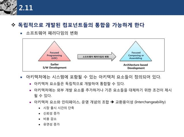 2.11  독립적으로개발된컴포넌트들의통합을가능하게한다  소프트웨어패러다임의변화  아키텍처에는시스템에포함될수있는아키텍처요소들이정의되어있다.  아키텍처요소들은독립적으로개발하여통합할수있다.  아키텍처에는외부개발요소를...
