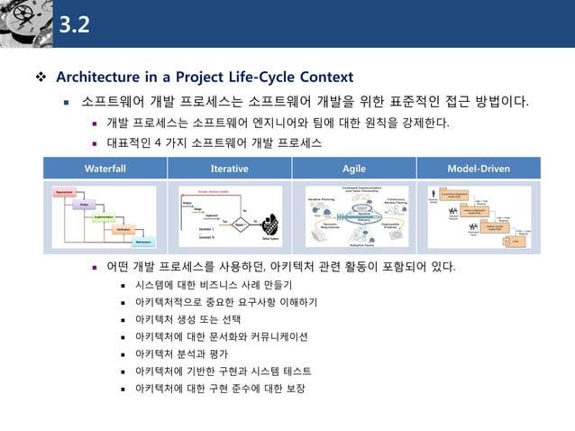 3.2  Architecture in a Project Life-Cycle Context  소프트웨어개발프로세스는소프트웨어개발을위한표준적인접근방법이다.  개발프로세스는소프트웨어엔지니어와팀에대한원칙을강제한다.  대...