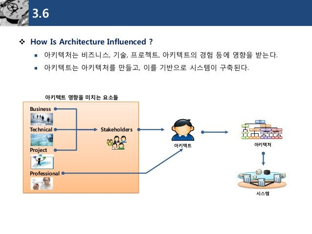 3.6  How Is Architecture Influenced ?  아키텍처는비즈니스, 기술, 프로젝트, 아키텍트의경험등에영향을받는다.  아키텍트는아키텍처를만들고, 이를기반으로시스템이구축된다.  아키텍트  GSM...