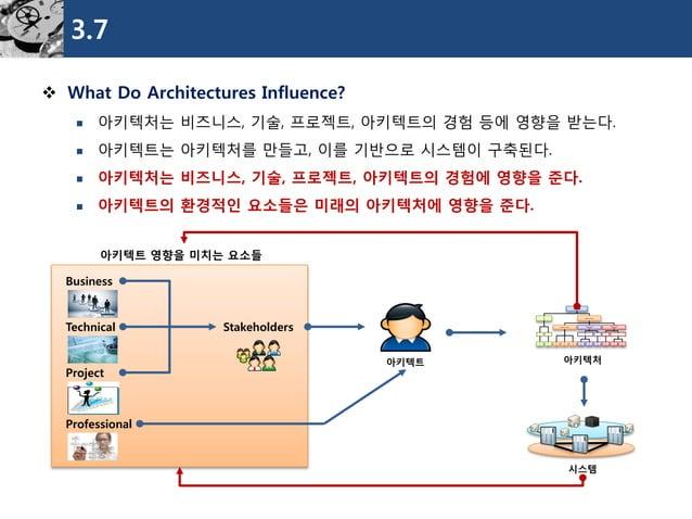 3.7  What Do Architectures Influence?  아키텍처는비즈니스, 기술, 프로젝트, 아키텍트의경험등에영향을받는다.  아키텍트는아키텍처를만들고, 이를기반으로시스템이구축된다.  아키텍처는비즈니...