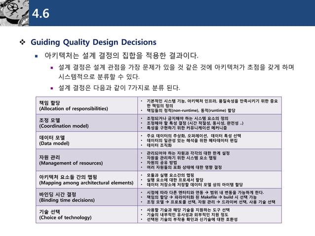 4.6  Guiding Quality Design Decisions  아키텍처는설계결정의집합을적용한결과이다.  설계결정은설계관점을가장문제가있을것같은것에아키텍처가초점을갖게하며시스템적으로분류할수있다.  설계결정은다음...