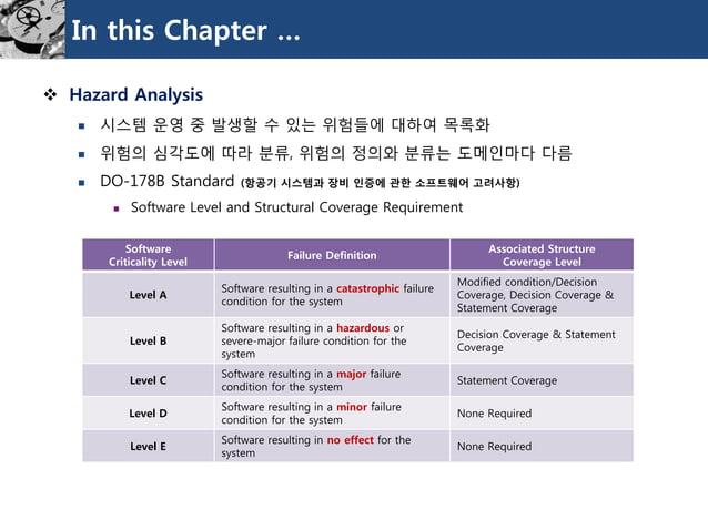 In this Chapter …  Hazard Analysis  시스템운영중발생할수있는위험들에대하여목록화  위험의심각도에따라분류, 위험의정의와분류는도메인마다다름  DO-178B Standard (항공기시스템과장비...