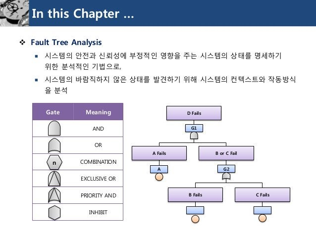 Gate  Meaning  AND  OR  COMBINATION  EXCLUSIVEOR  PRIORITY AND  INHIBIT  In this Chapter …  Fault Tree Analysis  시스템의안전과...