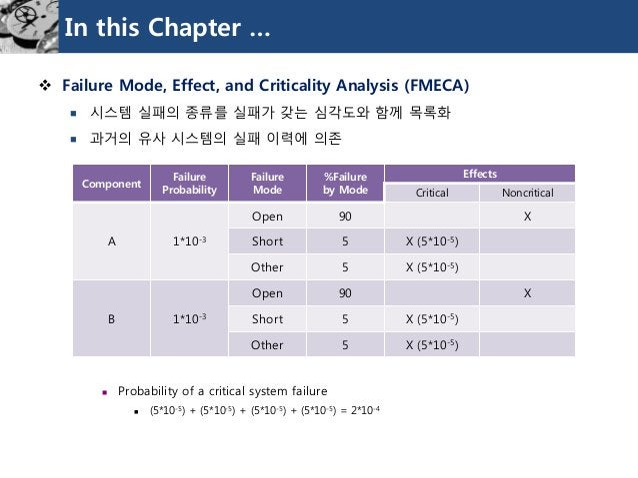 In this Chapter …  Failure Mode, Effect, and Criticality Analysis (FMECA)  시스템실패의종류를실패가갖는심각도와함께목록화  과거의유사시스템의실패이력에의존  ...