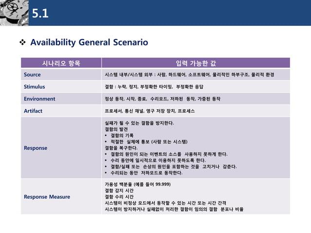 5.1  Availability General Scenario  시나리오항목  입력가능한값  Source  시스템내부/시스템외부: 사람, 하드웨어, 소프트웨어, 물리적인하부구조, 물리적환경  Stimulus  결함: ...