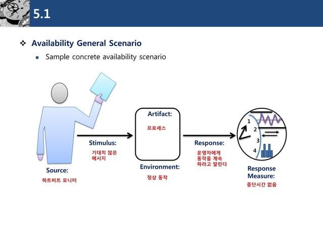 5.1  Availability General Scenario  Sample concrete availability scenario  Source:  Stimulus:  Environment:  Response:  ...