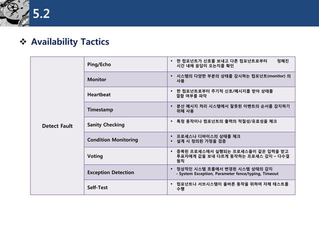 5.2  Availability Tactics  DetectFault  Ping/Echo  한컴포넌트가신호를보내고다른컴포넌트로부터정해진시간내에응답이오는지를확인  Monitor  시스템의다양한부분의상태를감시하는컴포넌...