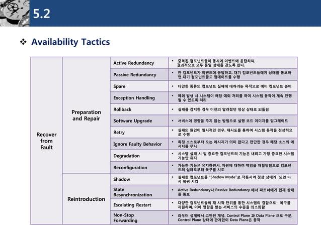 5.2  Availability Tactics  Recover from Fault  Preparation  and Repair  Active Redundancy  중복된컴포넌트들이동시에이벤트에응답하여,  결과적으로모...