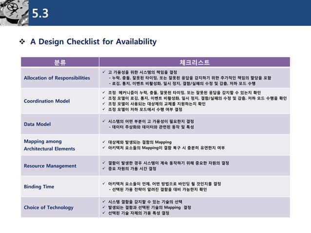 5.3  A Design Checklist for Availability  분류  체크리스트  Allocation of Responsibilities  고가용성을위한시스템의책임을결정  -누락, 충돌, 잘못된타이밍, ...
