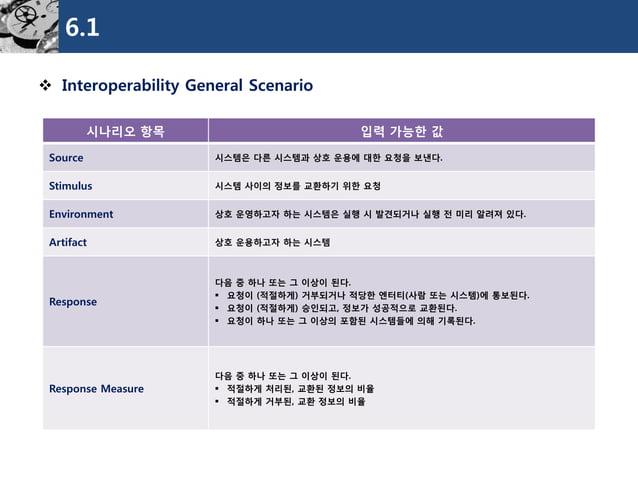 6.1  Interoperability General Scenario  시나리오항목  입력가능한값  Source  시스템은다른시스템과상호운용에대한요청을보낸다.  Stimulus  시스템사이의정보를교환하기위한요청  En...