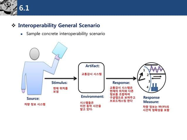 6.1  Interoperability General Scenario  Sample concrete interoperability scenario  Source:  Stimulus:  Environment:  Res...