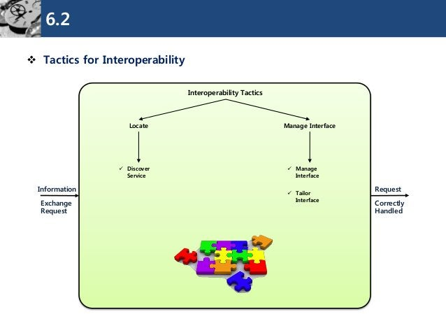 6.2  Tactics for Interoperability  Interoperability Tactics  Locate  Manage Interface  Request  Information  Discover Se...