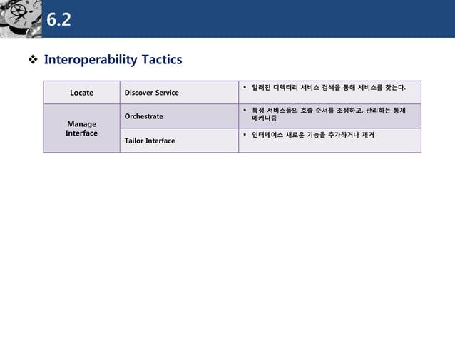 6.2  Interoperability Tactics  Locate  Discover Service  알려진디렉터리서비스검색을통해서비스를찾는다.  Manage  Interface  Orchestrate  특정서비스...