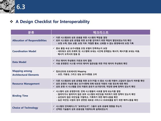 6.3  A Design Checklist for Interoperability  분류  체크리스트  Allocation of Responsibilities  다른시스템과의상호운용을위한시스템의책임을결정  외부시스템...