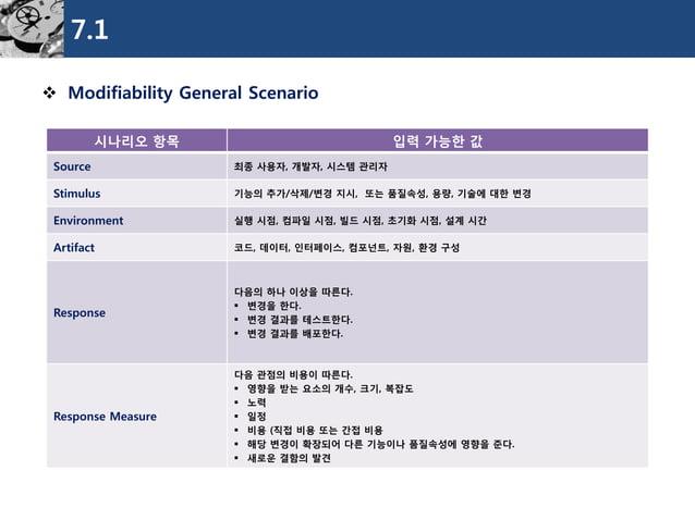7.1  Modifiability General Scenario  시나리오항목  입력가능한값  Source  최종사용자, 개발자, 시스템관리자  Stimulus  기능의추가/삭제/변경지시, 또는품질속성, 용량, 기술에...