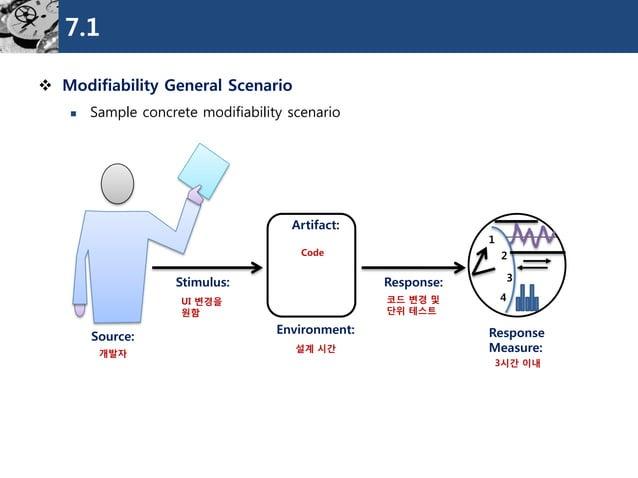 7.1  Modifiability General Scenario  Sample concrete modifiability scenario  Source:  Stimulus:  Environment:  Response:...