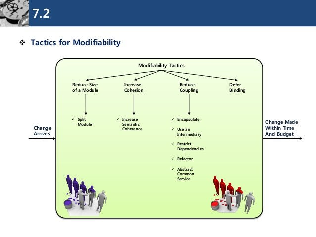 7.2  Tactics for Modifiability  Modifiability Tactics  Reduce Size  of a Module  Increase  Cohesion  Defer  Binding  Chan...