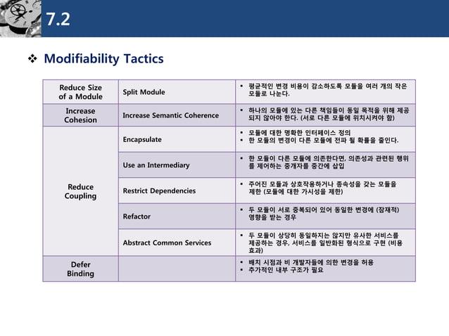 7.2  Modifiability Tactics  Reduce Size  of a Module  Split Module  평균적인변경비용이감소하도록모듈을여러개의작은모듈로나눈다.  Increase  Cohesion  ...