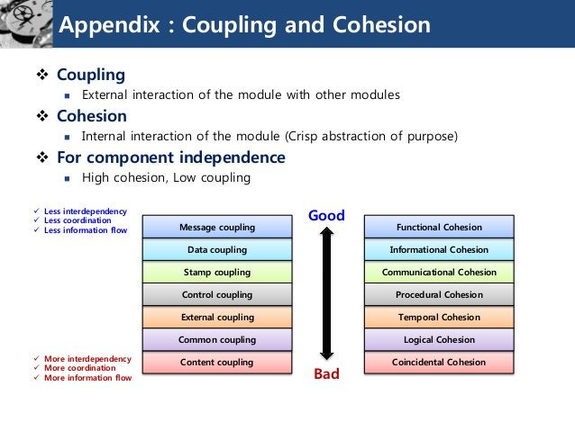 Appendix : Coupling and Cohesion  Coupling  External interaction of the module with other modules  Cohesion  Internal ...