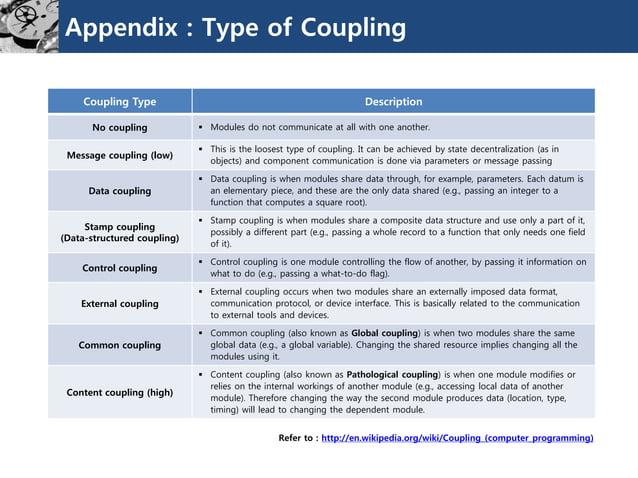 Appendix : Type of Coupling  Refer to : http://en.wikipedia.org/wiki/Coupling_(computer_programming)  CouplingType  Descri...