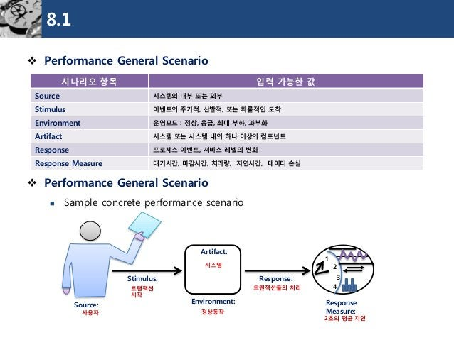 8.1  Performance General Scenario  Performance General Scenario  Sample concrete performance scenario  시나리오항목  입력가능한값  ...