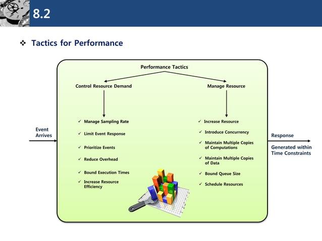 8.2  Tactics for Performance  Performance Tactics  Control Resource Demand  Manage Resource  Response  Event  Arrives  M...