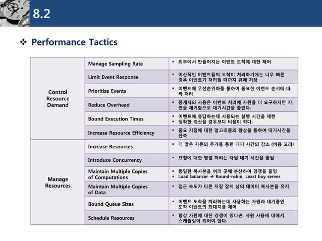 8.2  Performance Tactics  Control  Resource  Demand  Manage Sampling Rate  외부에서만들어지는이벤트도착에대한제어  Limit Event Response  이...