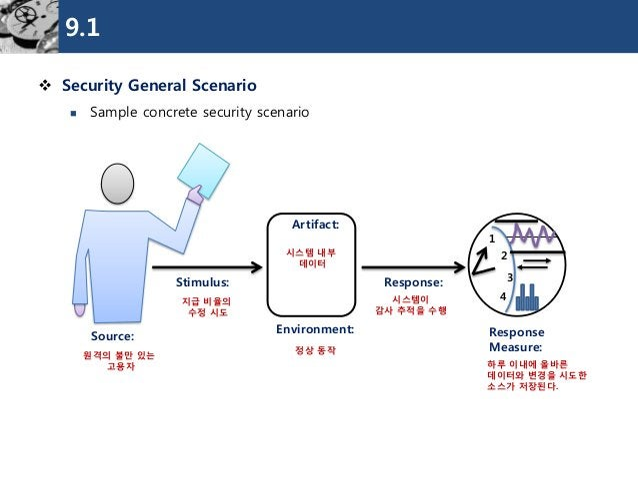 9.1  SecurityGeneral Scenario  Sample concrete security scenario  Source:  Stimulus:  Environment:  Response:  Response ...