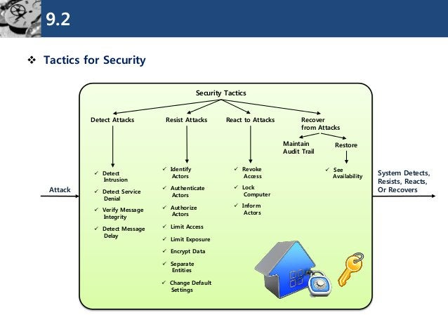 9.2  Tactics for Security  Security Tactics  Detect Attacks  Resist Attacks  Recover  from Attacks  System Detects,  Resi...