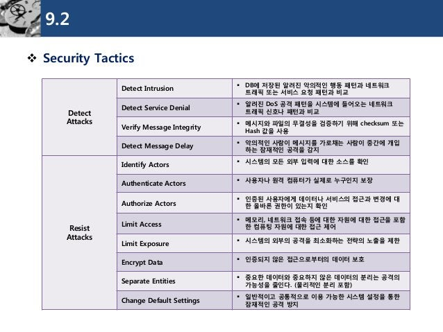 9.2  Security Tactics  Detect  Attacks  Detect Intrusion  DB에저장된알려진악의적인행동패턴과네트워크트래픽또는서비스요청패턴과비교  Detect Service Denial  ...