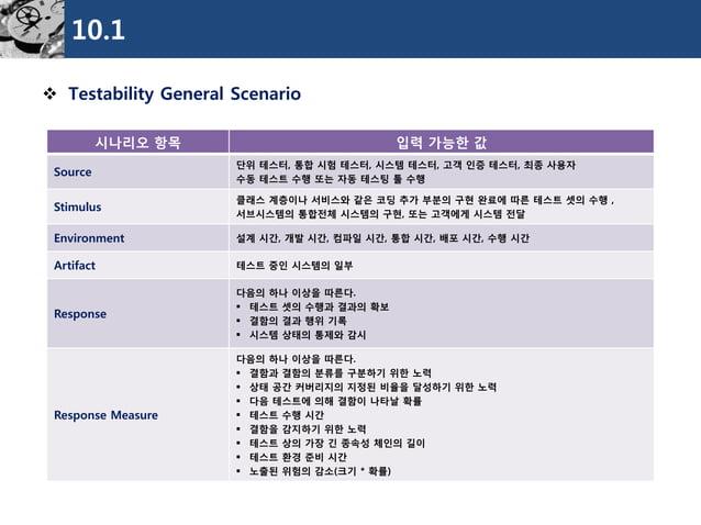10.1  Testability General Scenario  시나리오항목  입력가능한값  Source  단위테스터, 통합시험테스터, 시스템테스터, 고객인증테스터, 최종사용자  수동테스트수행또는자동테스팅툴수행  St...