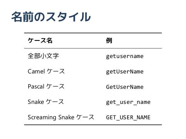 名前のスタイル ケース名                  例 全部小文字                 getusername Camel ケース             getUserName Pascal ケース            ...