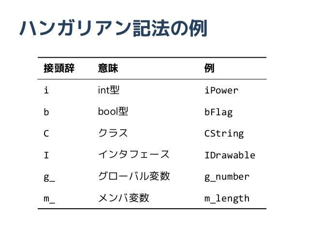 ハンガリアン記法の例 接頭辞   意味        例 i     int型      iPower b     bool型     bFlag C     クラス       CString I     インタフェース   IDrawabl...